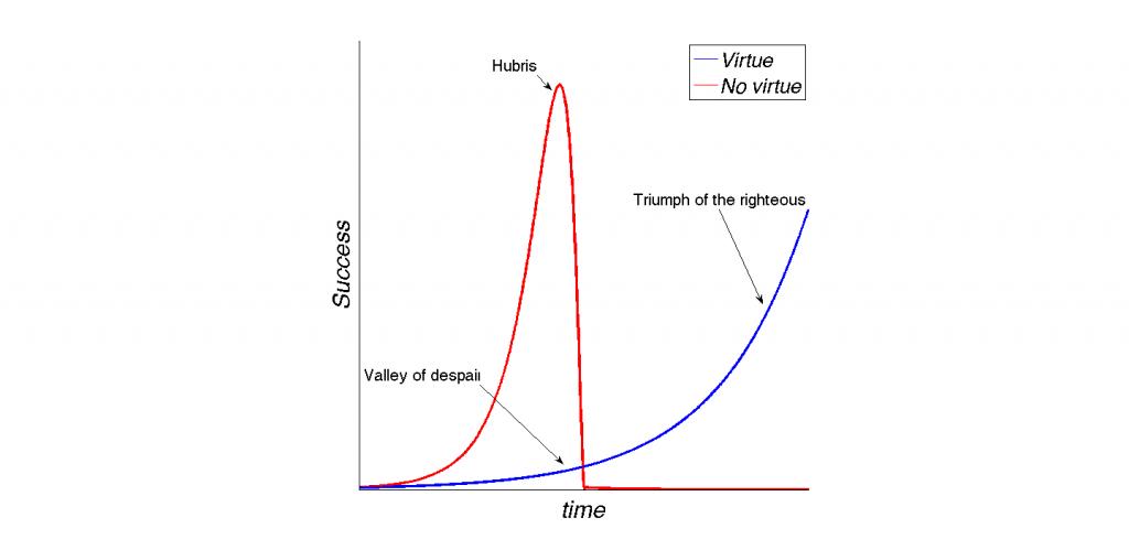 Virtue vs nonvirtue