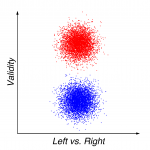 Figure 3: Conservative ideology. From the conservative perspective - which corresponds to a counterclockwise rotation of reality by 90 degrees - their positions are now perfectly centered in ideological terms. They just happen to be right, whereas the other camp is just wrong about everything.