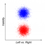 Figure 2: Liberal ideology. From the liberal perspective - which corresponds to a clockwise rotation of reality by 90 degrees - their positions are now perfectly centered in ideological terms. They just happen to be right, whereas the other camp is just wrong about everything.