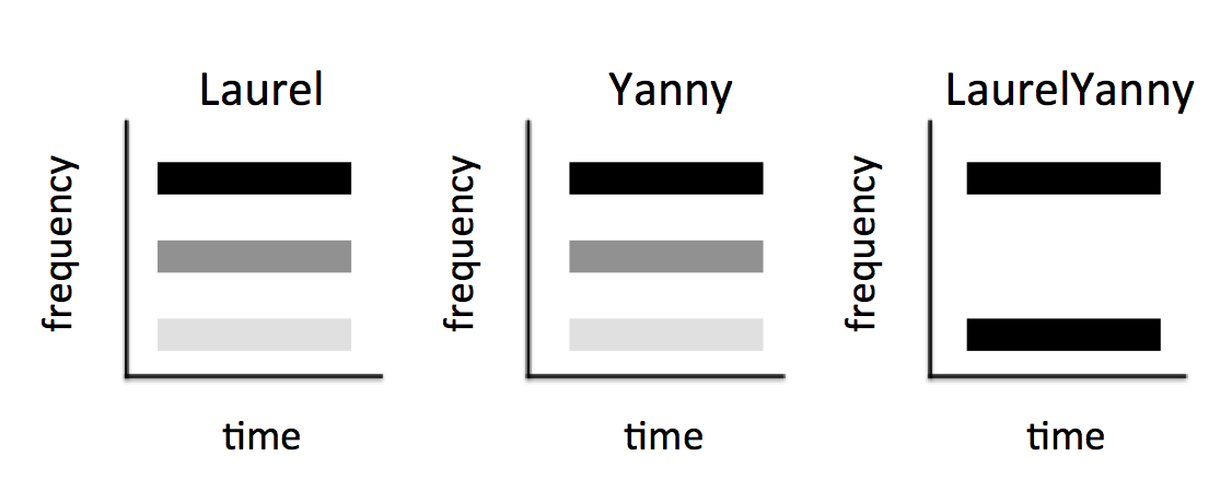 "Stylized version of the Laurel and Yanny situation: Diagram of spectrograms. ""Laurel"" has all 3 formants, but with most power in the low frequencies. ""Yanny"" has all 3 formants, but with most power in the high frequencies. ""LaurelYanny"" has both high and low power, but nothing in the middle. So you have to guess."