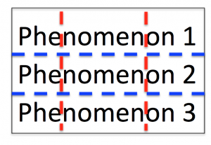 The tessellation problem. Blue: Field boundaries as they should be, to fully understand the phenomena in question. Red: Field boundaries, as they might be, given that they were drawn before understanding the phenomena. This is a catch 22. Note that this is a simplified 2D solution. Real phenomena are probably multidimensional and might even be changing. In addition, they are probably jagged and there are more of them. This is a stylized/simplified version. The point is that the lines have to be drawn beforehand. What are the chances that they will end up on the blue lines, randomly? Probably not high. That's why foxes are needed - because they transcend individual fields, which allows for a fuller understanding of these phenomena.